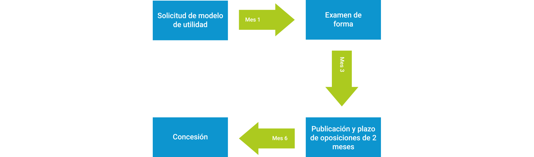 Diagrama modelo de utilidad