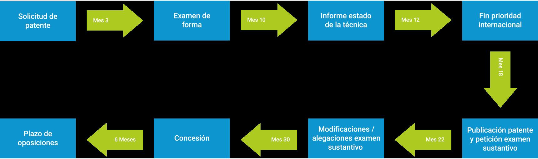Diagrama Patente España